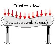 pile load distribution