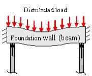 pile load distribution