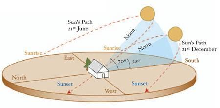 Seasonal Sun Path