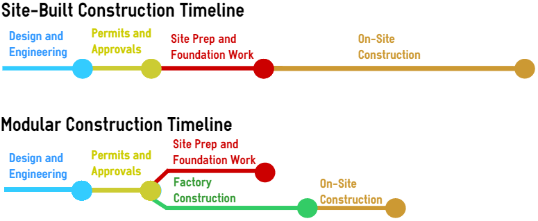 Modular Vs. Site Built Construction Timeline